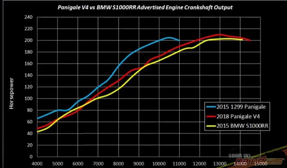 DYNO Panigale V4 vs 1299 vs S1000RR vs RSV4 - Ducati Panigale V4 Forum